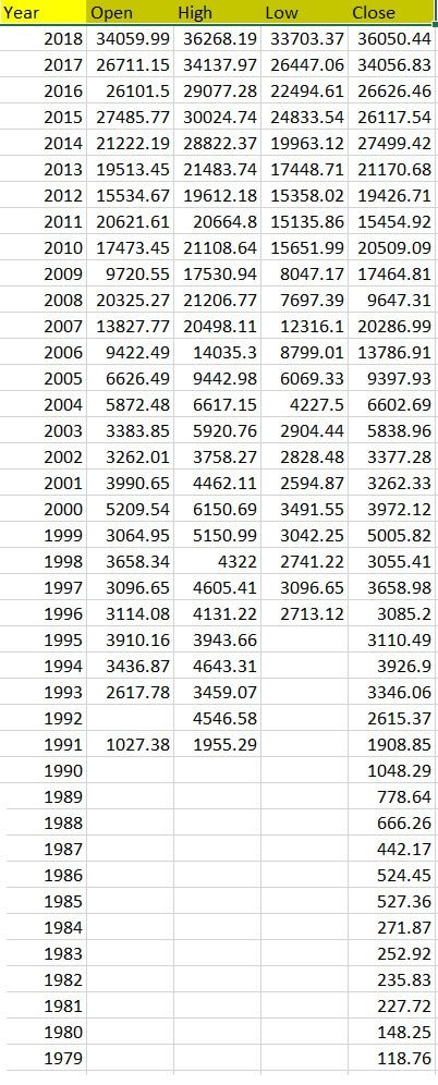 Sensex Yearly returns from 1980