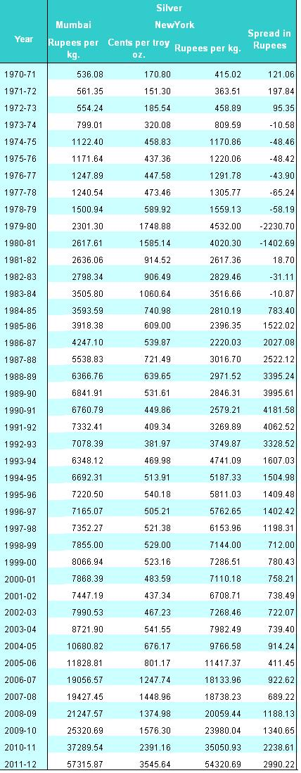 Average Silver prices from 1970-71