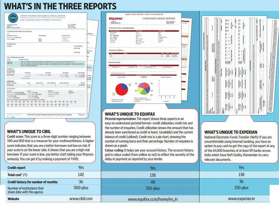 Credit Information report:CIBIL, Equifax, Experian