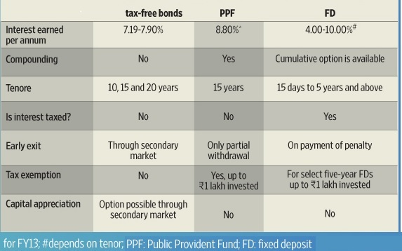 Comparison with PPF, Fixed Deposits