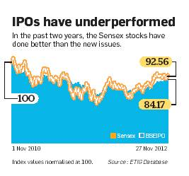 Performance of IPOs in recent two years