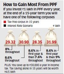 PPF : How much at different interest rate