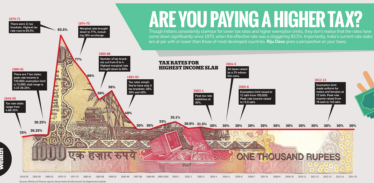 Indian Income Tax rates over years