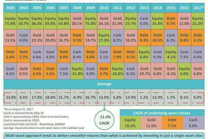 Returns of Equity,Debt,Gold over years