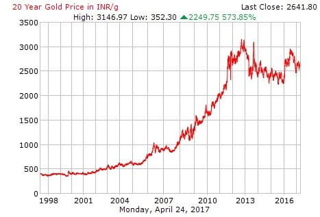 How gold prices have moved over years