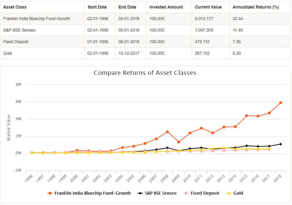 Compare mutual fund with Fixed deposit , gold, Sensex
