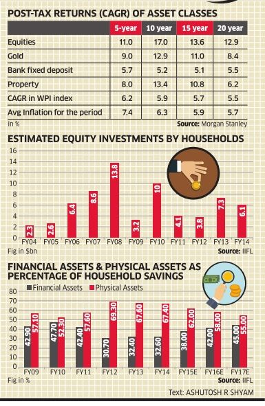 Returns of Equities Gold Property Fixed Deposits in India
