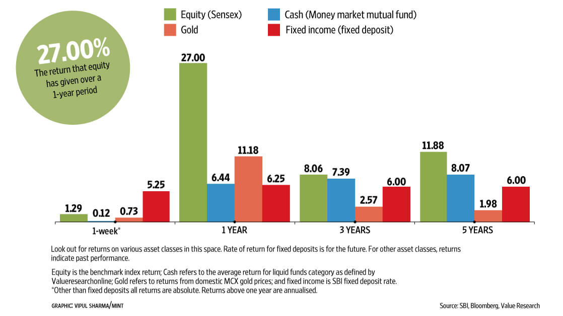 Returns of equity Fixed Deposit Gold over 1, week, 1 year 3 year, 5 years,