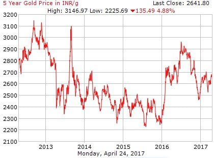 How gold prices have moved over 5 years