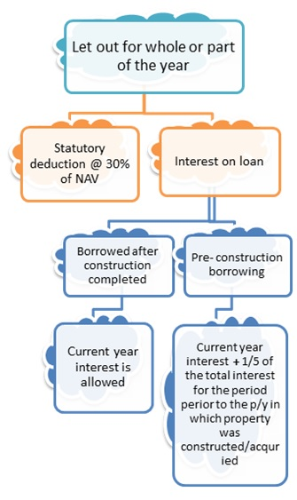 Deduction from income from letout property