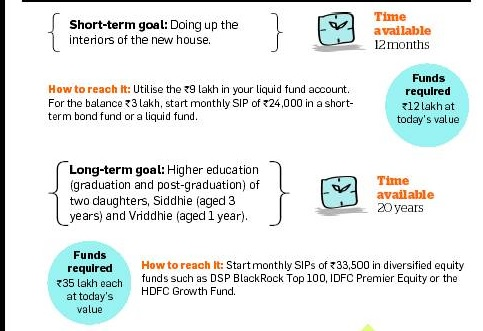 Example of goals based financial planning