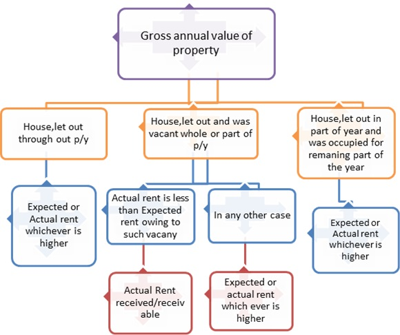 Gross annual value for let out property