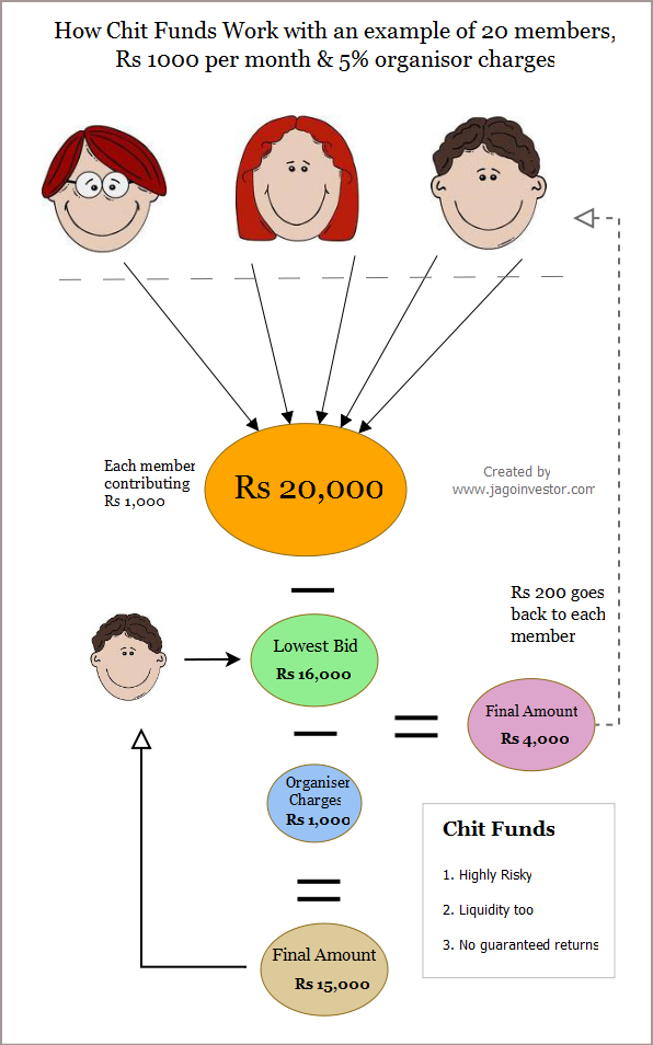 understanding mutual fund and how it works You give money to a mutual fund however, being a prudent long term investor, it helps to know more details about how an equity fund works so let us see what they are franklin templeton asset management (india) pvt ltd registered office.