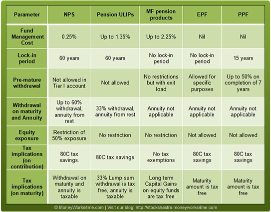 Comparing PPF with other Retirement Options