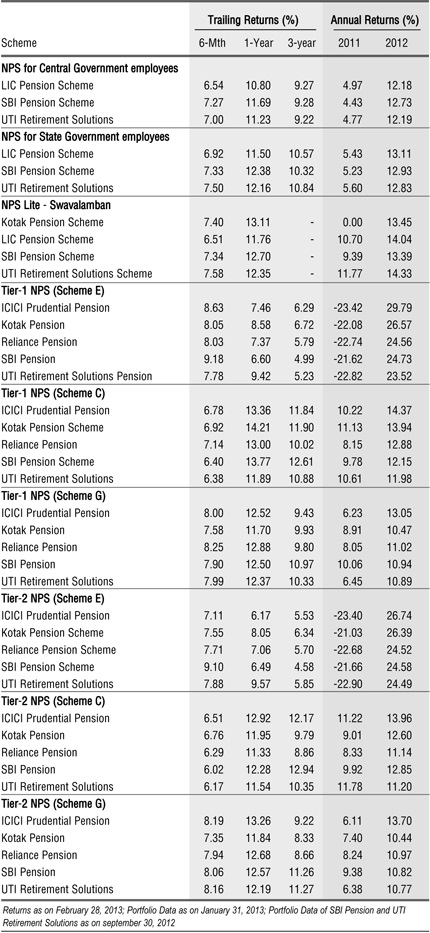 Returns from various funds in NPS