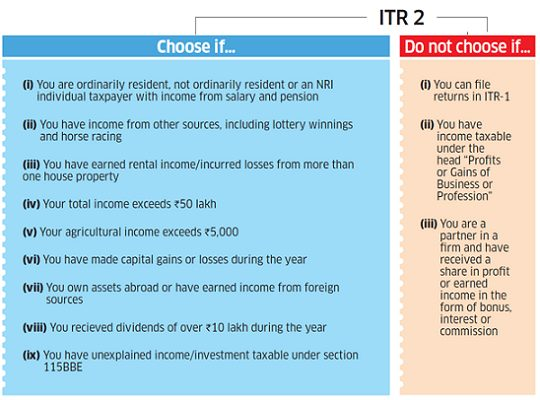 When should you File ITR2
