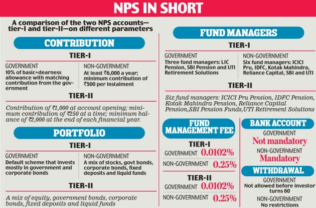 NPS Difference between Govt and Non Govt Tier I, Tier II account