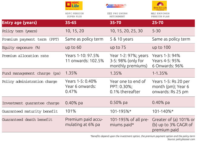 Features of Unit Linked Pension Plans (ULLP)