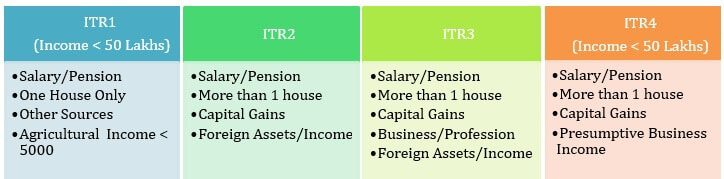 Which ITR to Fill for FY 2018-19 or AY 2019-20