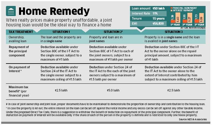 Joint home loan tax benefits