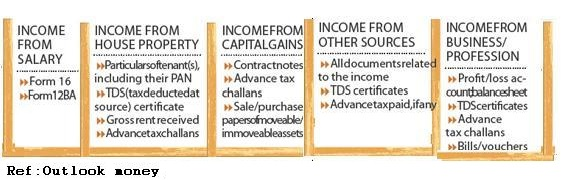 Documents for different kind of income