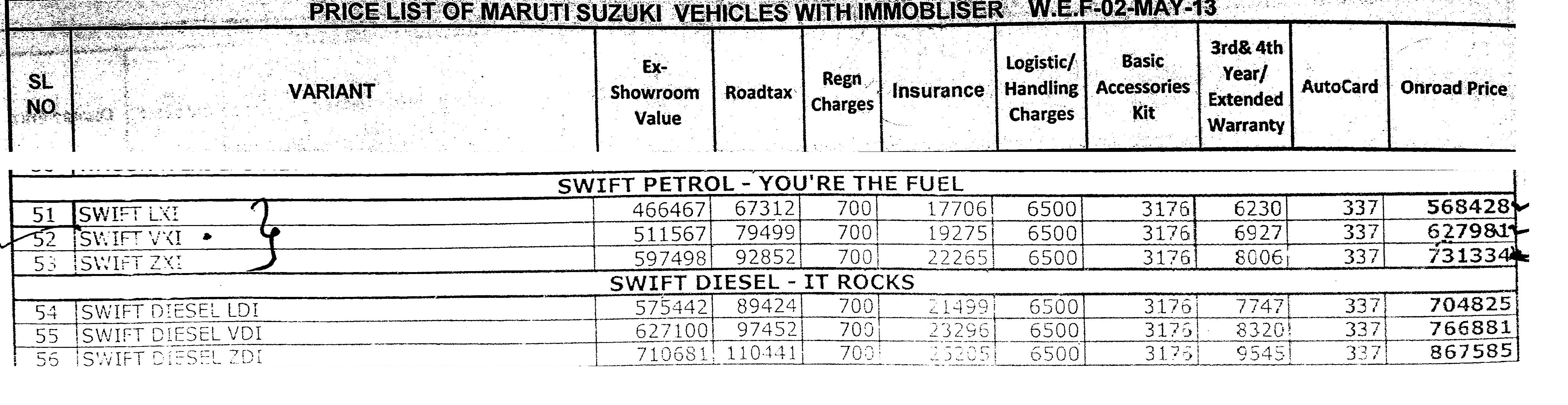 Ex Showroom Price And On Road Price