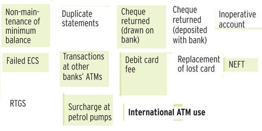 dena bank service charges