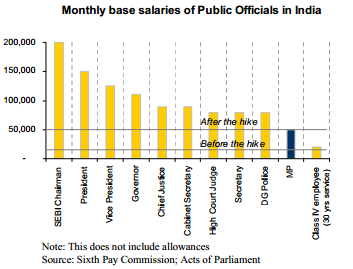 Montlhy base salary of Govt. officials in India