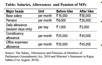 Salary of MP increased from 2010