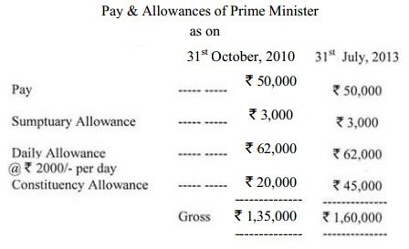 Salary/Pay Prime Minister of India