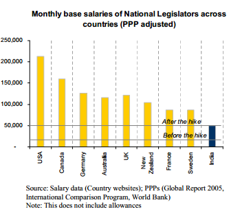 Comparison of salary of MPs of India with rest of world