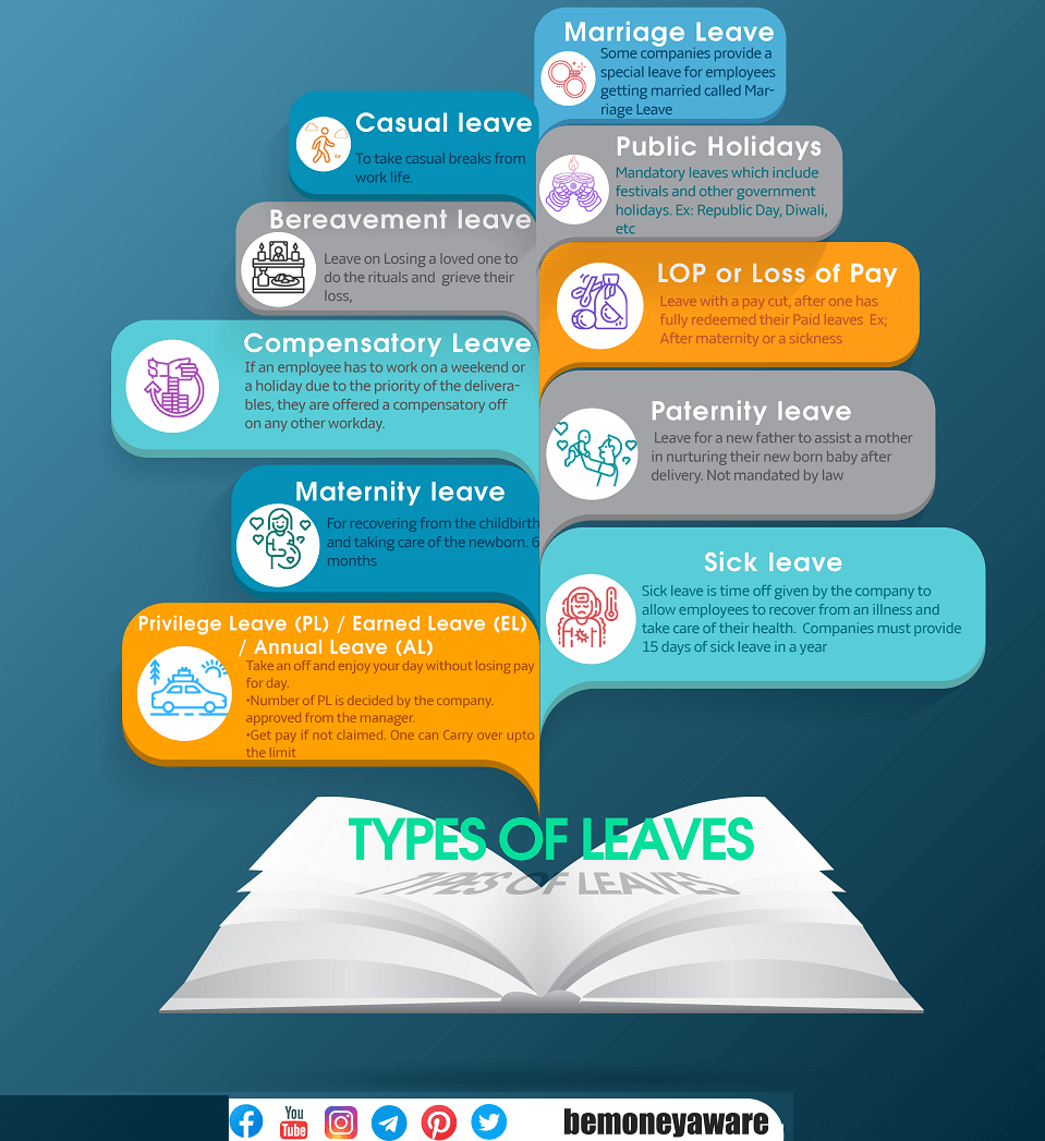 What are different types of Leaves in India