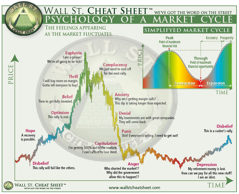 Psychology of  Stock Market Cycles
