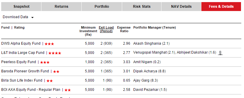 Mutual Fund Charges