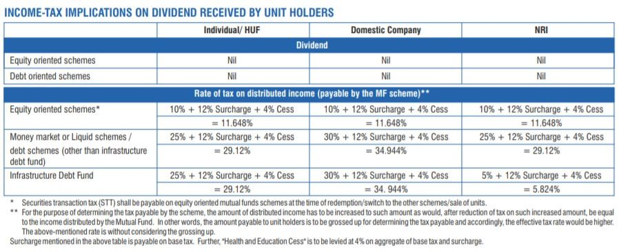 DDT Dividend Distribution Tax of Mutual Funds