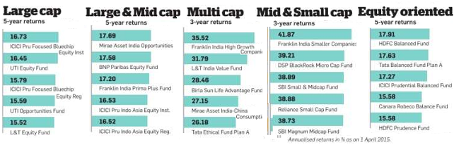 Equity Mutual Fund returns 2015