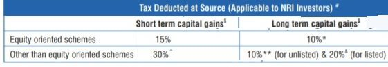 TDS on Mutual Funds for NRI