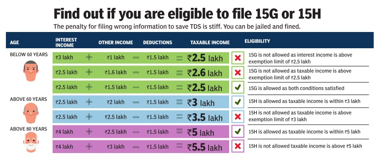 Who can fill Form 15 G Form 15H to avoid TDS