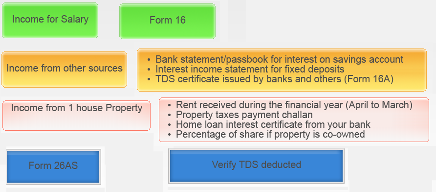income tax form 16 online filing