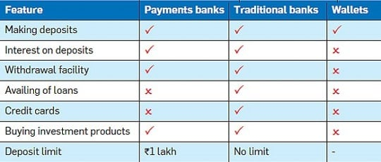 a comparison between the traditional bank and internet bank Compare features and benefits to find the best checking accounts for your needs compare the features and benefits of checking accounts available at us bank.
