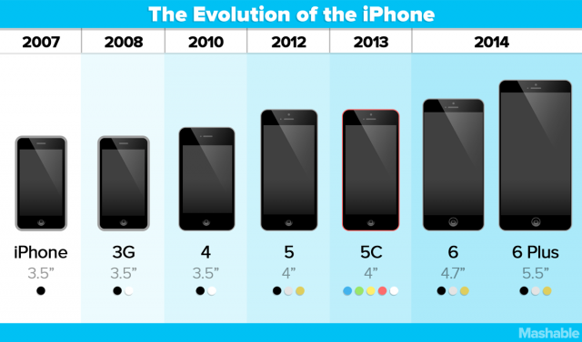 iphone sale cost timeline
