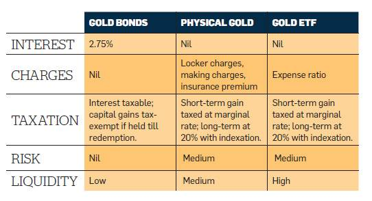 Comparison of Sovereign gold bonds with Physical Gold and Gold ETF