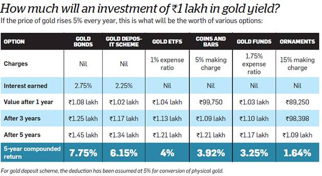 Comparison of Gold Bonds with Other ways of investing in Gold