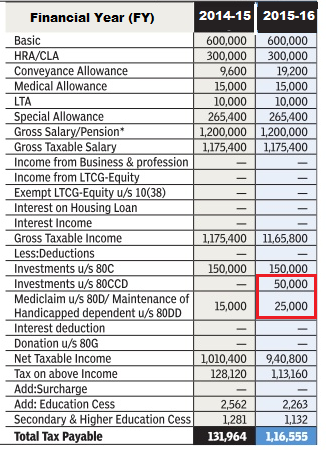 Example of Income tax calculation for one with income of 12 lakh for AY 2016-17