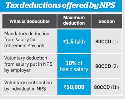 NPS Tax Benefits Sections
