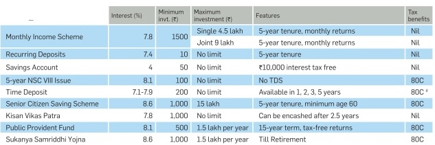 Interest Rates of Post office Small Savings Schemes