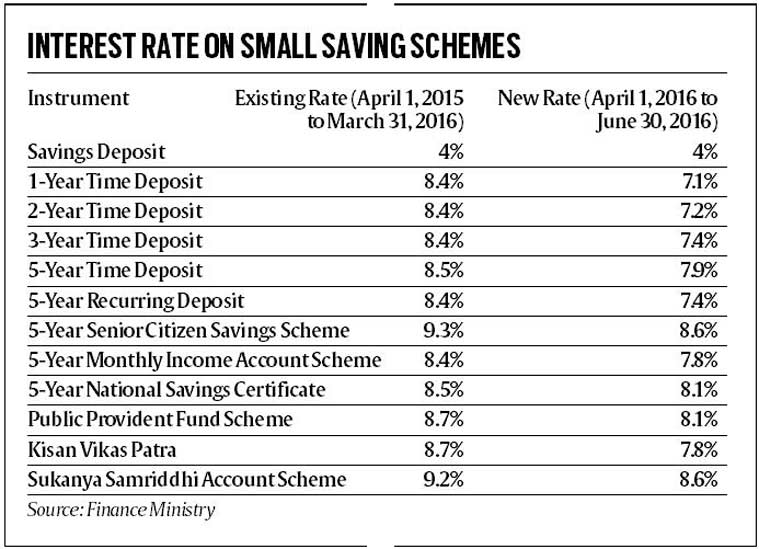 Small saving interest rates from 1st apr 2016 - Post office investment account interest rates ...