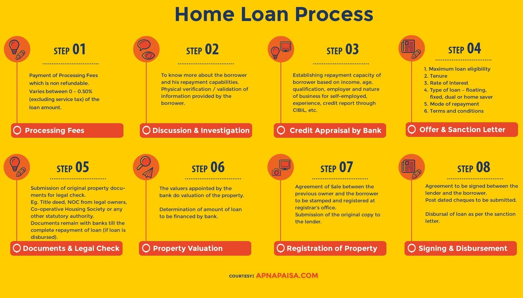 Getting a home loan may 2017 for Can you get a loan to buy land