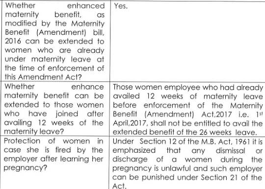 Maternity Leave :Duration, Wages,Maternity Benefit Act