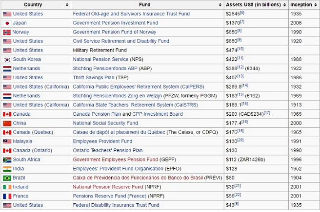 Pension funds of world USA China France